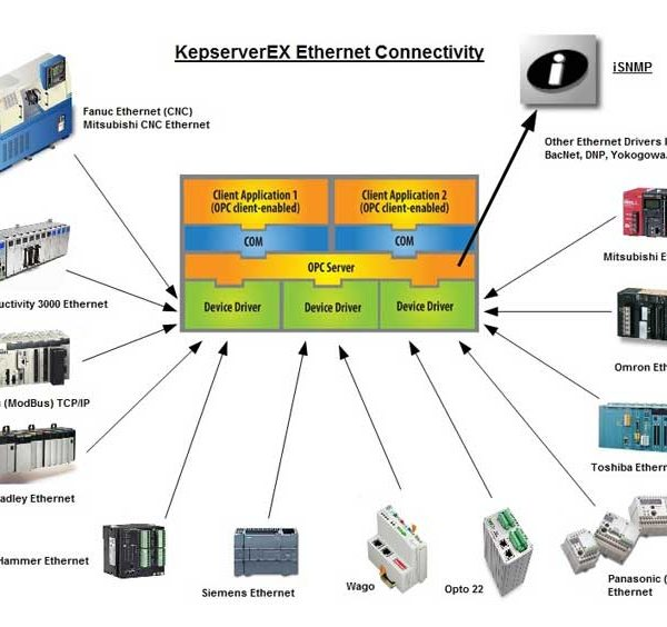 Kepware's KEPServerEX - CB Automation Inc